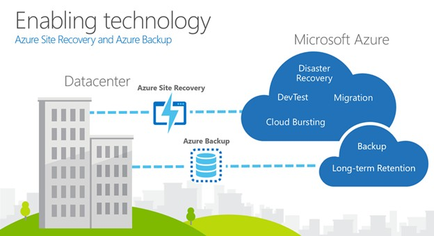 Azure Site Recovery & Azure Backup