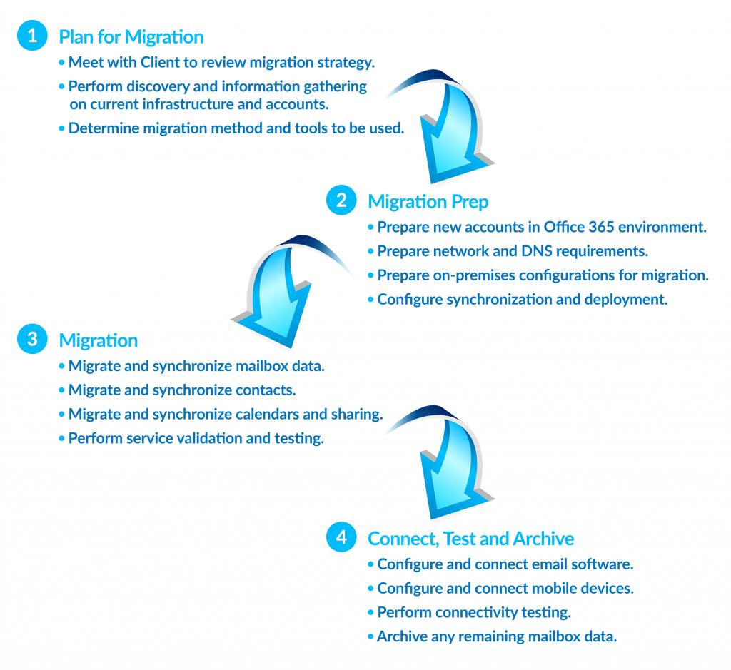 Office365-Migration-Process - SR Cloud Solutions