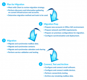 Office365-Migration-Process - SR Cloud Solutions