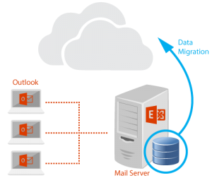 Office 365 Migration Services London