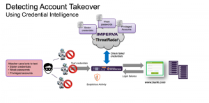 ThreatRadar-Account-Takeover-Credential-Intelligence