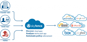 Skyfence Overview
