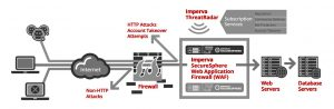 how-it-works-imperva-secureSphere-web-application-firewall