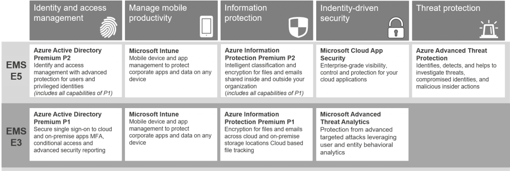 Azure-Advanced-Threat-Protection