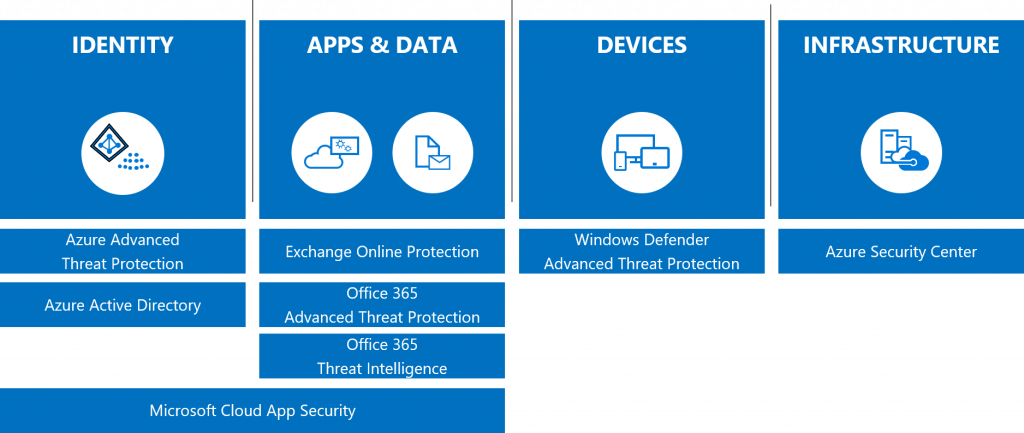 The-Microsoft-365-threat-protection-Security-Services