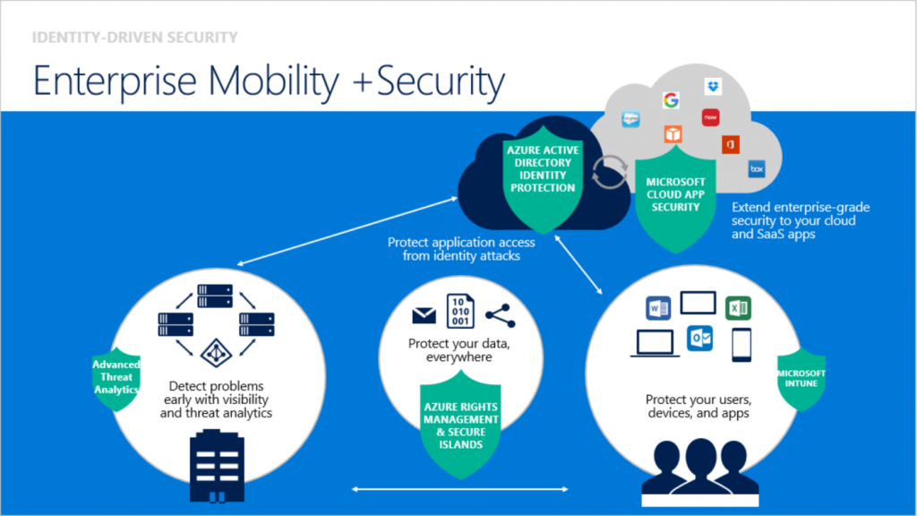 Enterprise Mobility + Security Overview